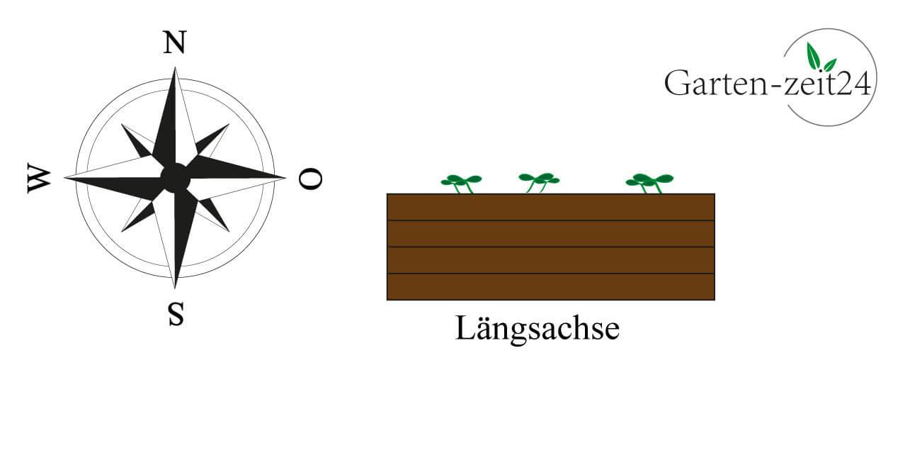 Grafik Hochbeet richtige Ausrichtung